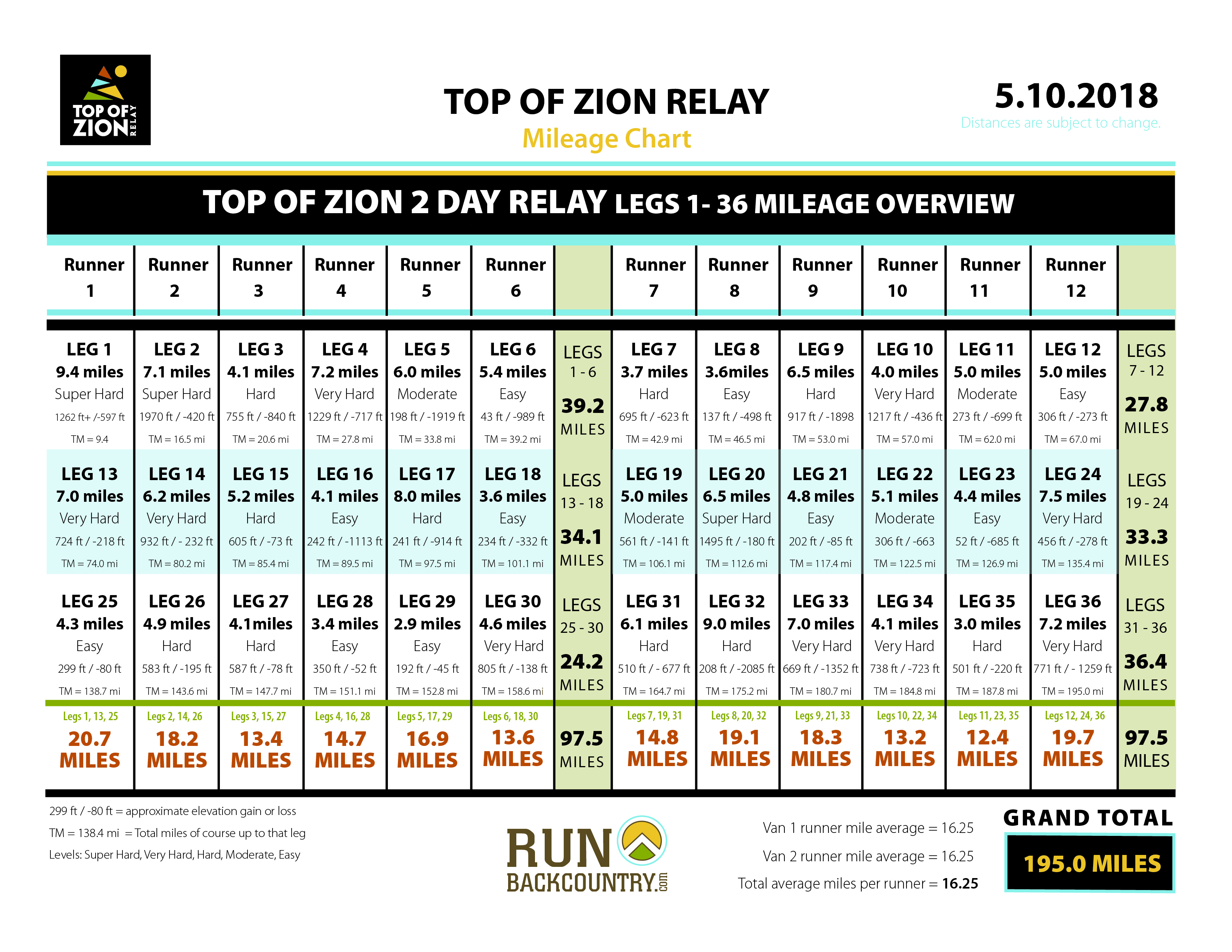 Mileage charts top of zion relay